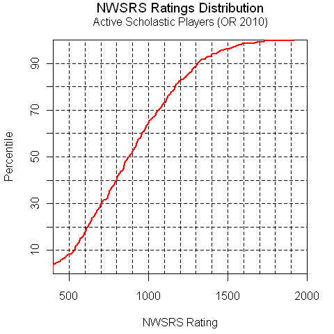 NWSRS Ratings CDF