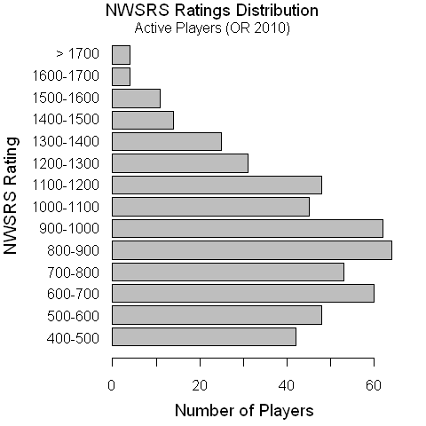 NWSRS Ratings Histogram