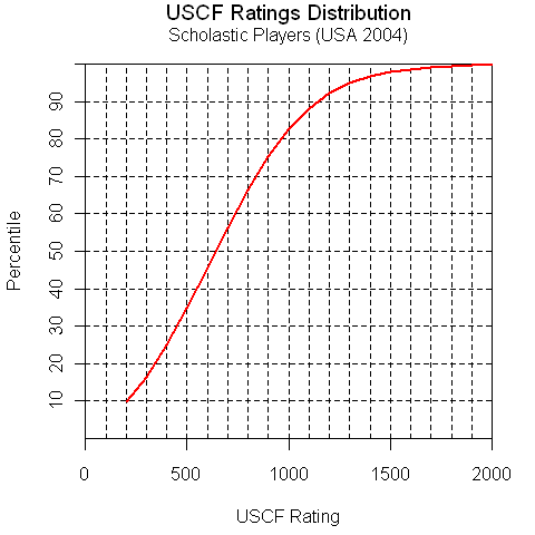 USCF ratings CDF